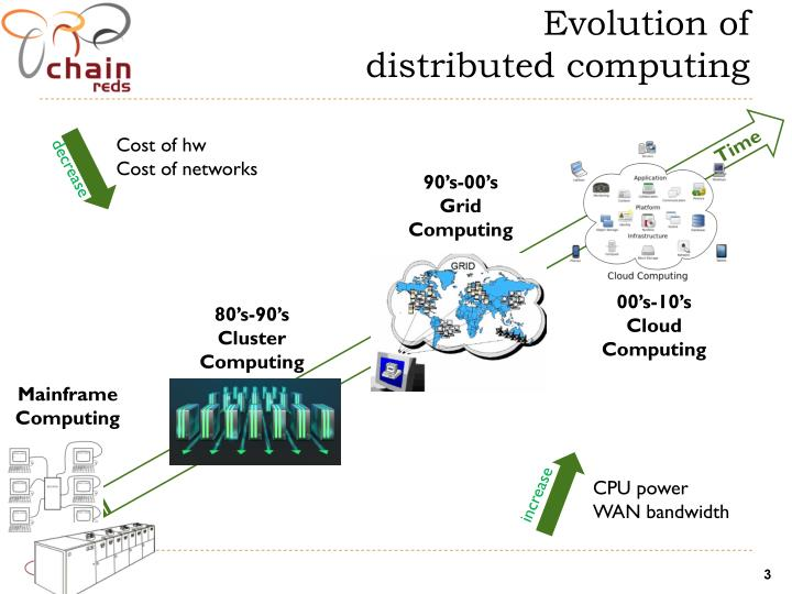 E volution of distributed computing