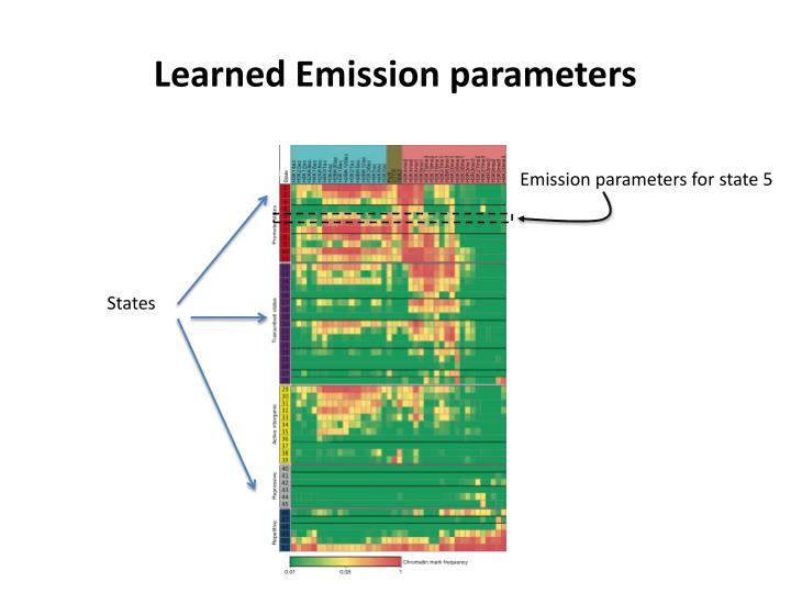 Learned Emission parameters