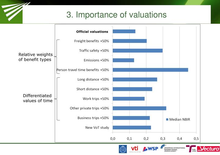 3. Importance of valuations