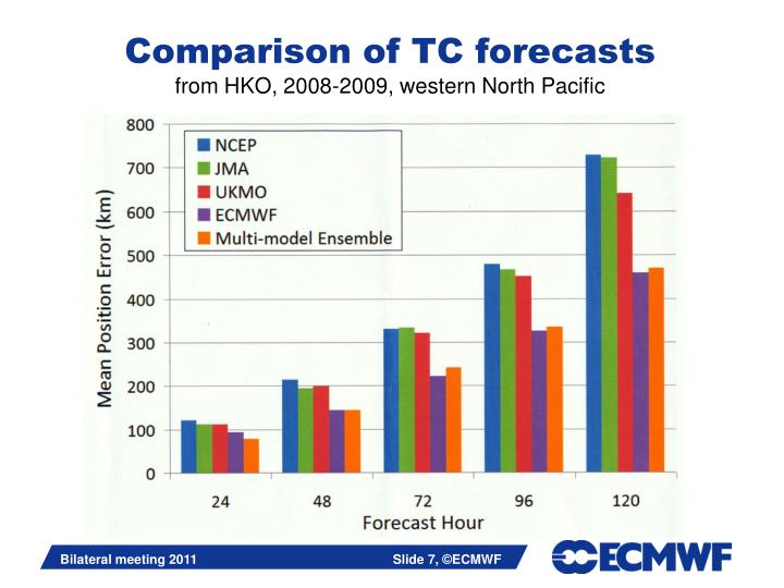 Comparison of TC forecasts