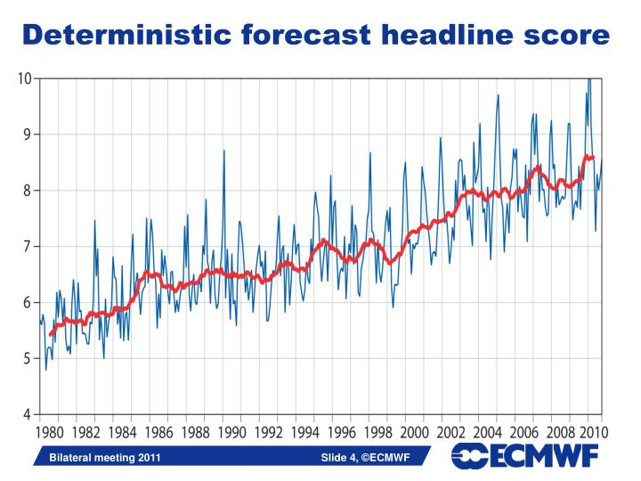 Deterministic forecast headline score