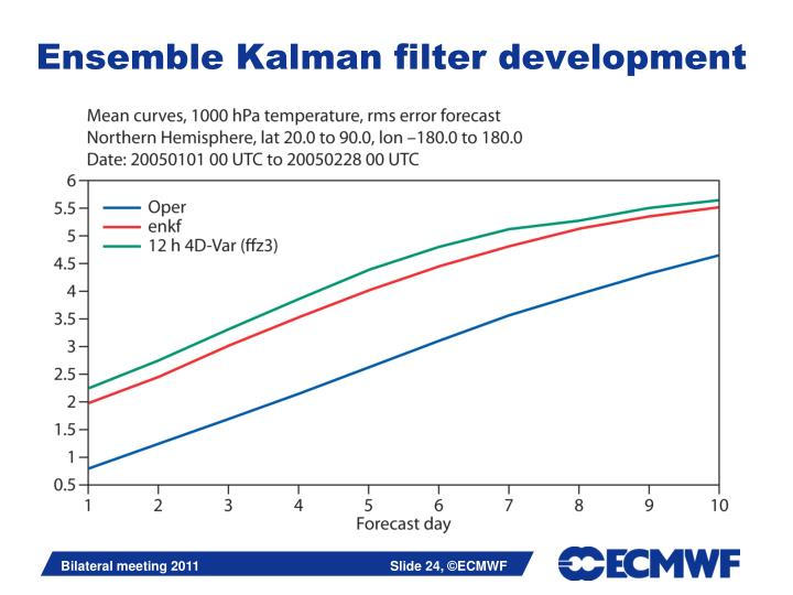 Ensemble Kalman filter development