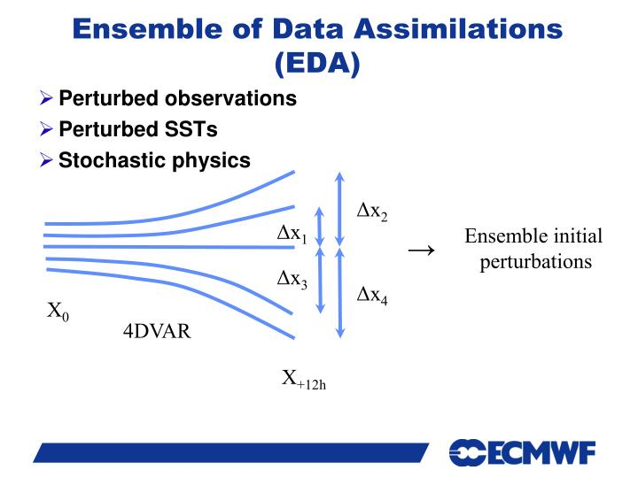 Ensemble of Data Assimilations (EDA)