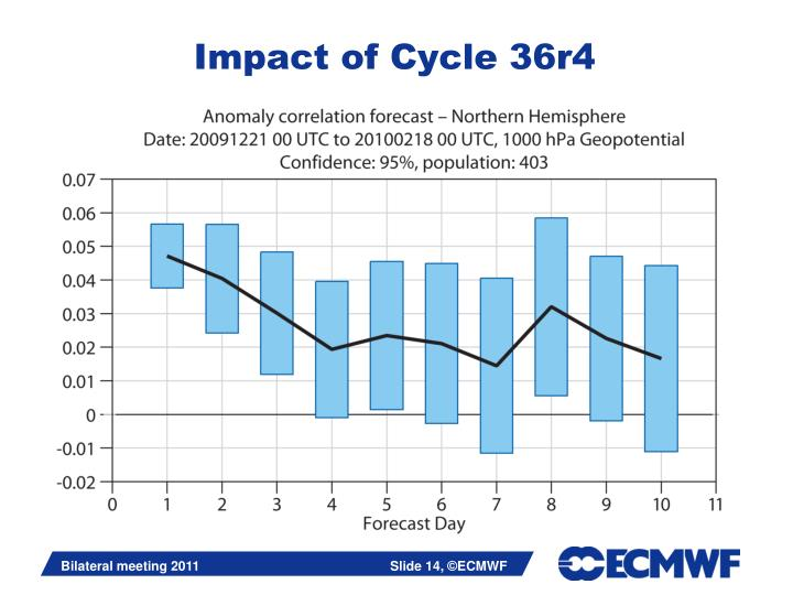Impact of Cycle 36r4