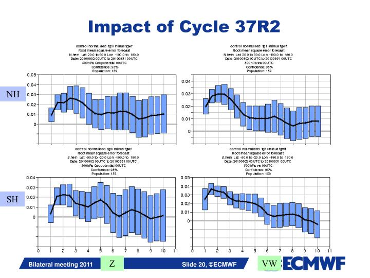 Impact of Cycle 37R2