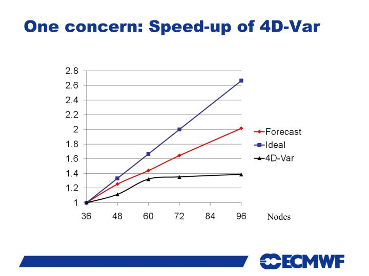 One concern: Speed-up of 4D-Var
