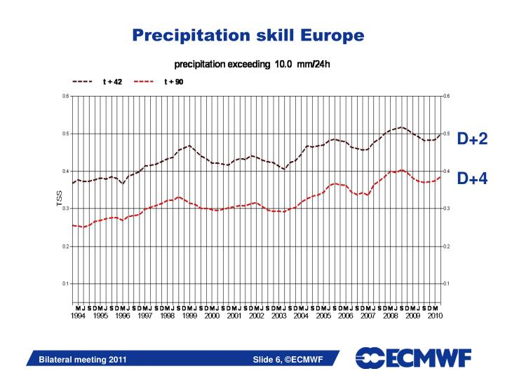Precipitation skill Europe