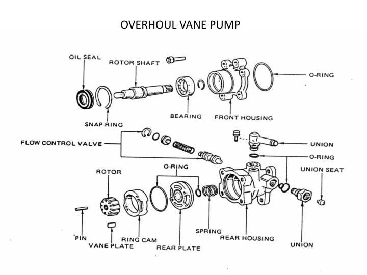 OVERHOUL VANE PUMP