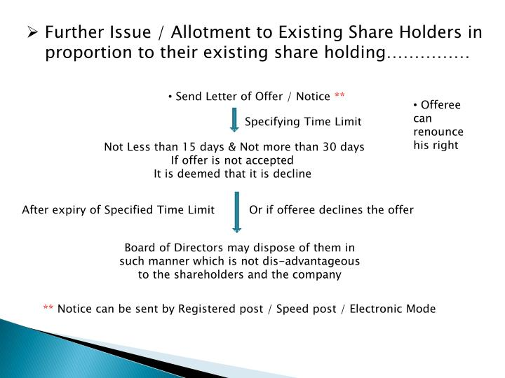Further Issue / Allotment to Existing Share Holders in                proportion to their existing share