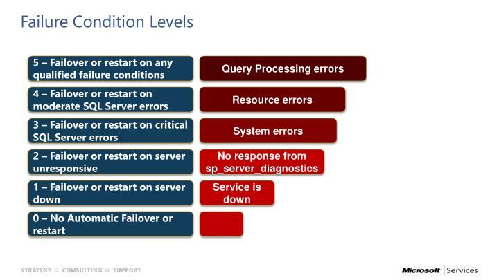 Failure Condition Levels