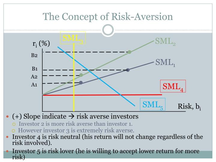 The Concept of Risk-Aversion