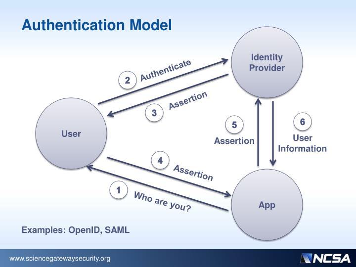 Authentication Model