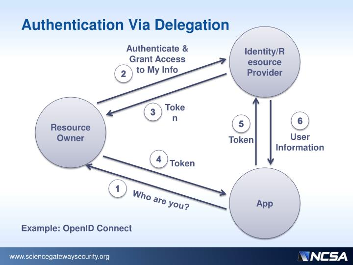 Authentication Via Delegation