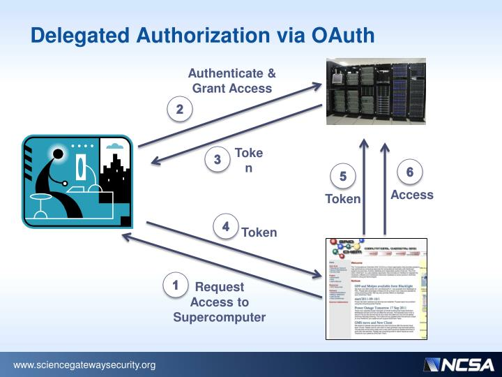 Delegated Authorization via OAuth