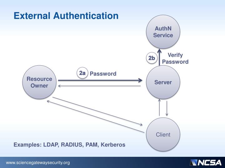 External Authentication