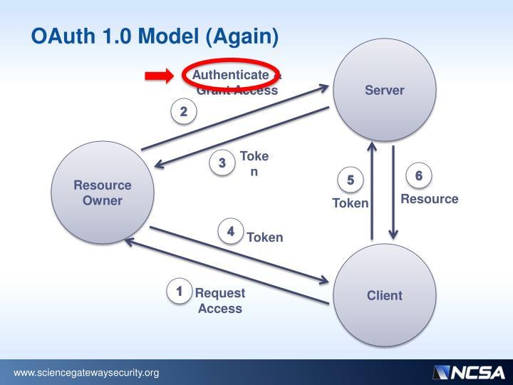 OAuth 1.0 Model (Again)
