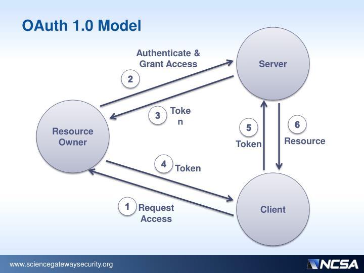 OAuth 1.0 Model