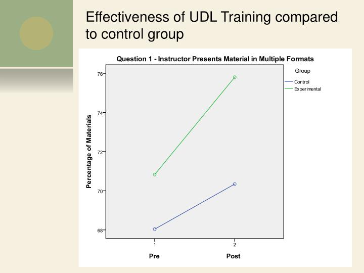 Effectiveness of UDL Training compared to control group