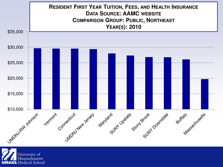 Resident First Year Tuition, Fees, and Health Insurance