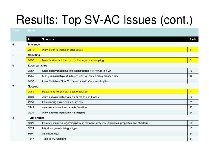 Results top sv ac issues cont