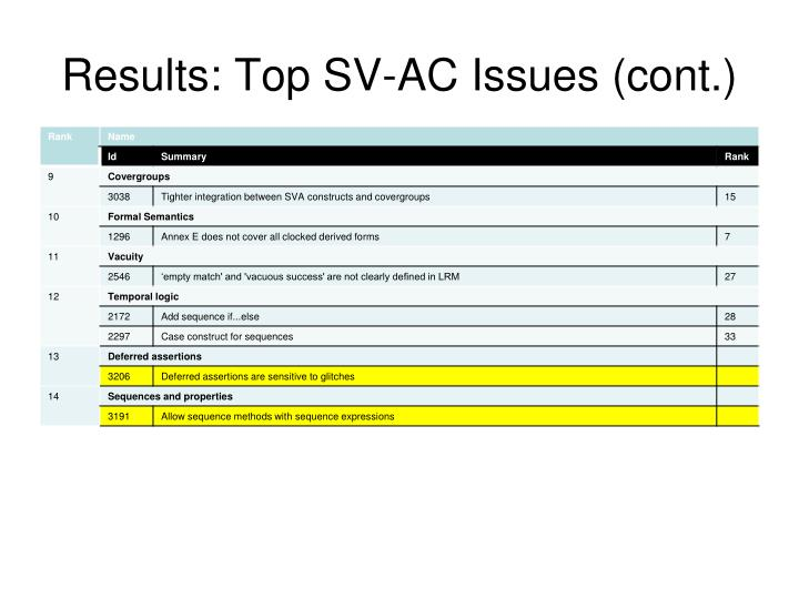 Results top sv ac issues cont1