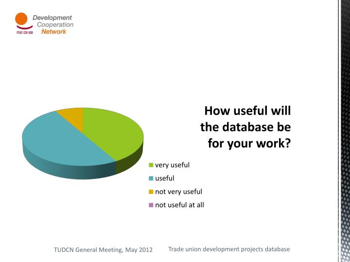 How useful will the database be for your work?