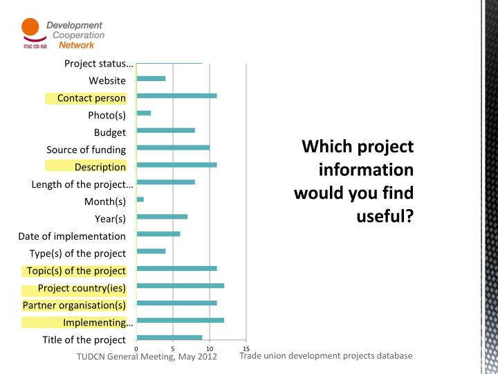 Which project information would you find useful?