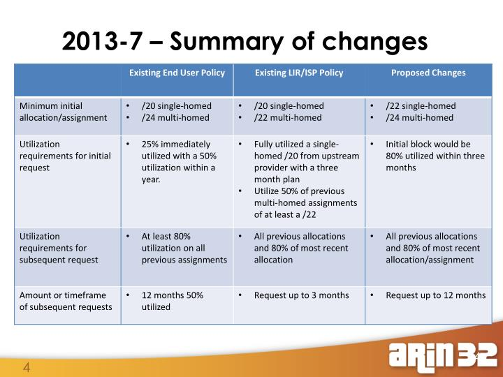 2013-7 – Summary of changes