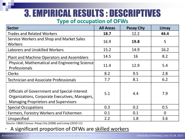 3. EMPIRICAL RESULTS : DESCRIPTIVES