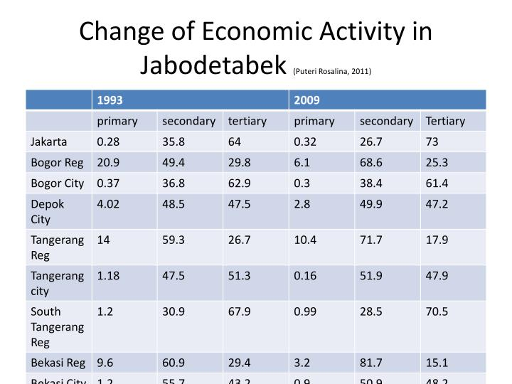 Change of Economic Activity in Jabodetabek