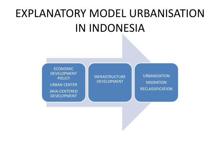 EXPLANATORY MODEL URBANISATION IN INDONESIA