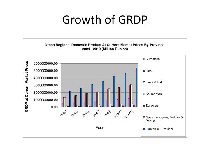 Growth of GRDP