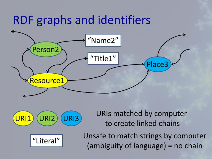 RDF graphs and identifiers