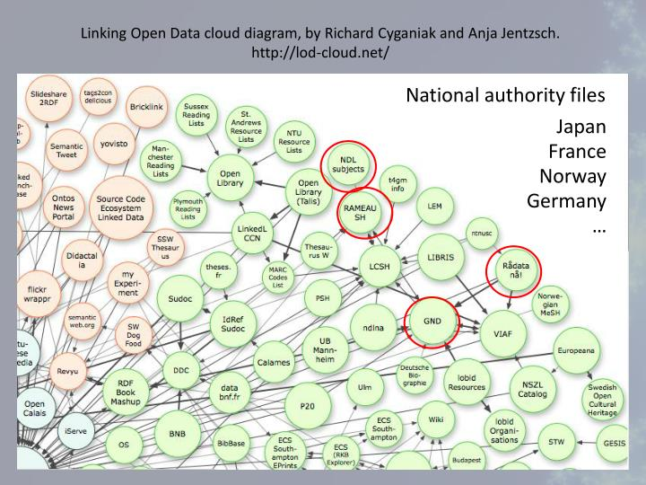 Linking Open Data cloud diagram, by Richard