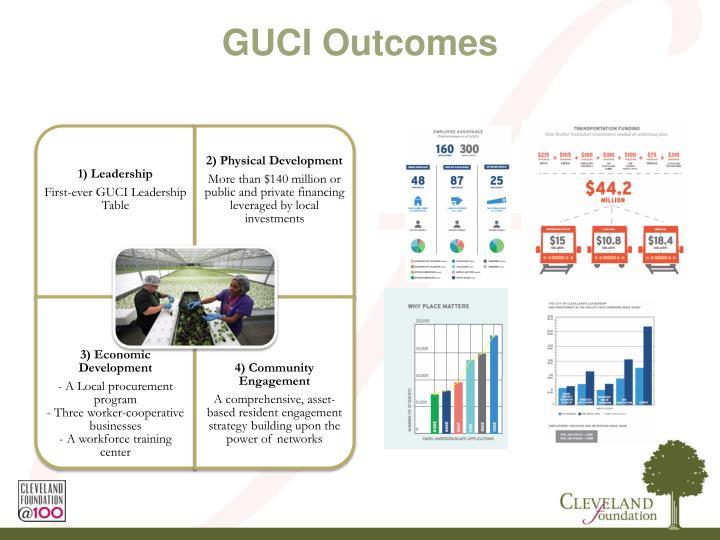 GUCI Outcomes