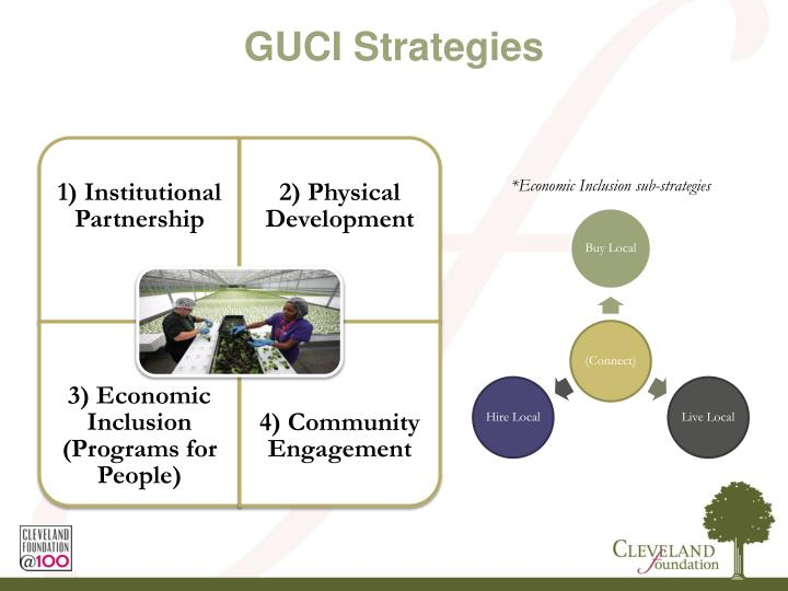 GUCI Strategies