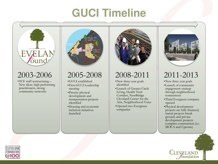 GUCI Timeline
