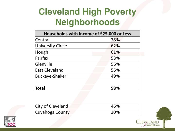 Cleveland High Poverty Neighborhoods