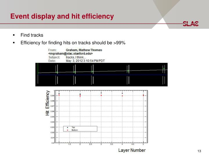 Event display and hit efficiency