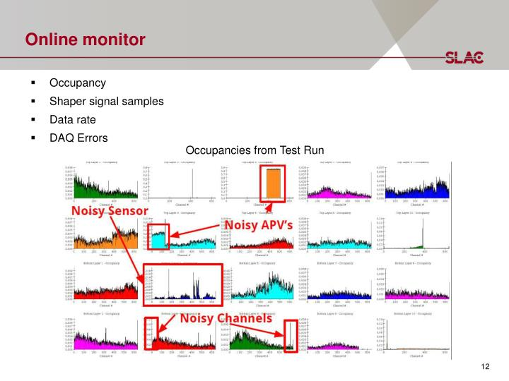 Online monitor