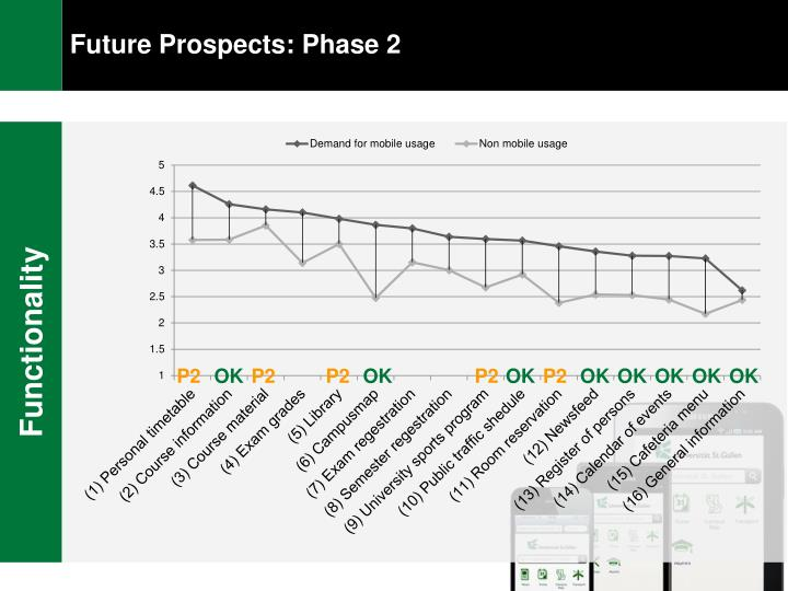 Future Prospects: Phase 2