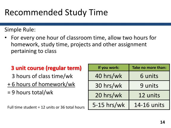 Recommended Study Time