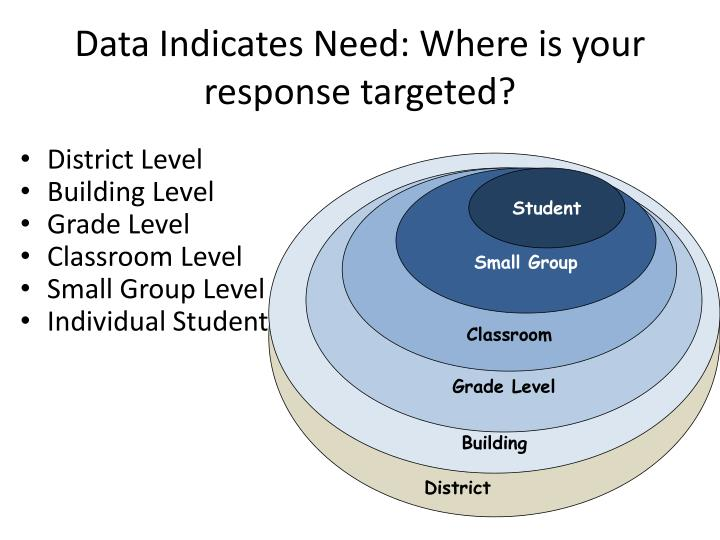 Data Indicates Need: Where is your response targeted?