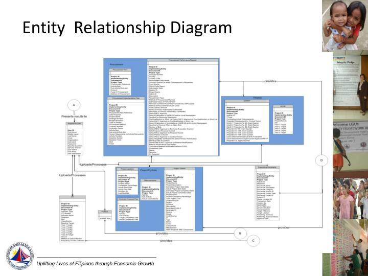 Entity  Relationship Diagram