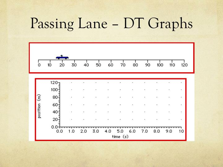 Passing Lane – DT Graphs
