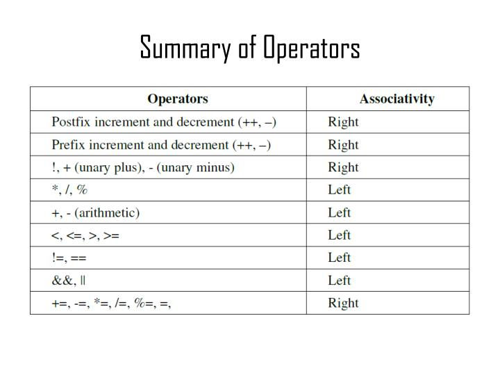 Summary of operators