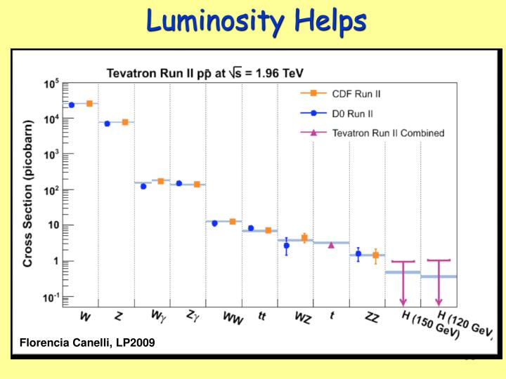 Luminosity Helps