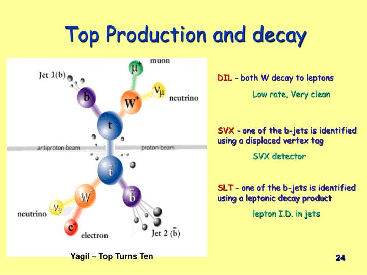 Top Production and decay