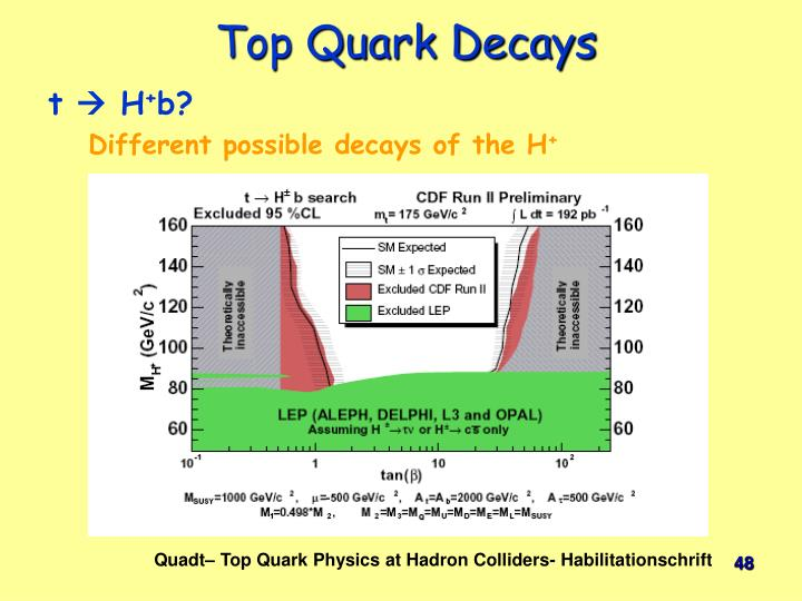 Top Quark Decays