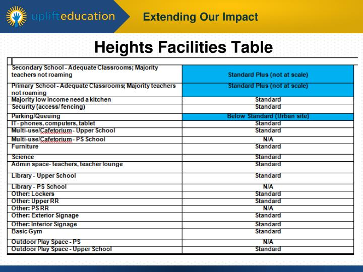 Heights Facilities Table